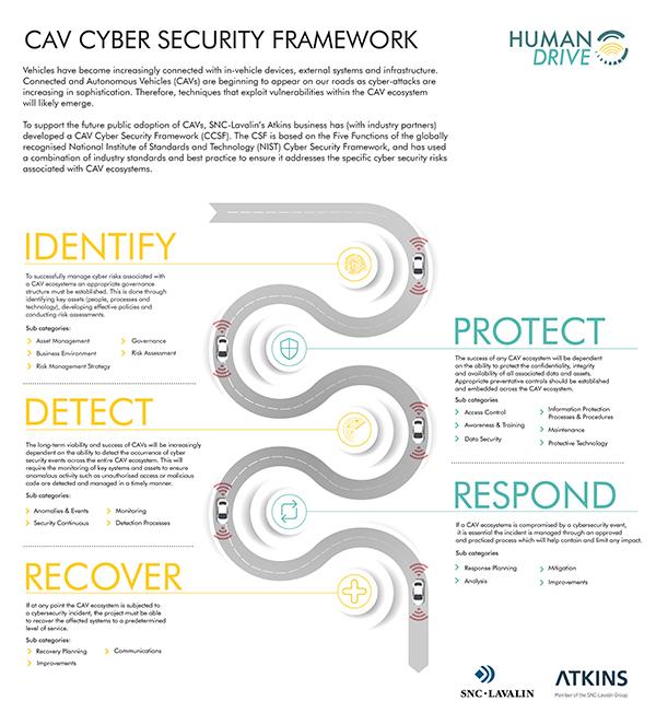 humandrive-cav-security-framework